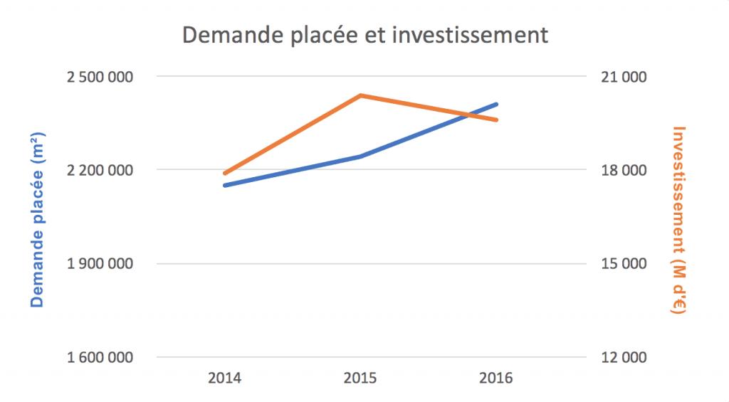 Demande placée investissement immobilier scpi 2016-2017